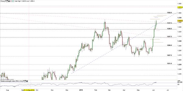 تحليل الذهب مع أهم أخبار اليورو مقابل الدولار EUR/USD خلال الأسبوع القادم
