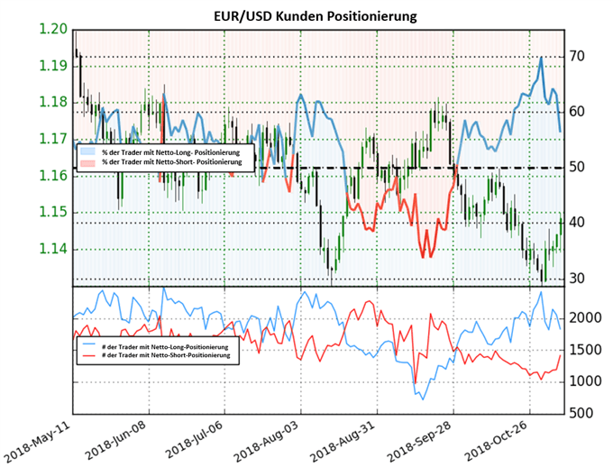 EUR/USD: Long-to-Short Ratio fällt abrupt