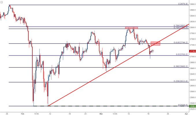 s&p 500 four-hour chart
