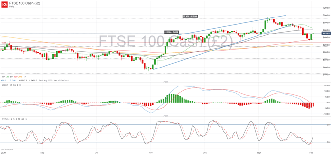 FTSE 100 Forecast: Lagging its Peers on Lacklustre Earnings and Silver Correction