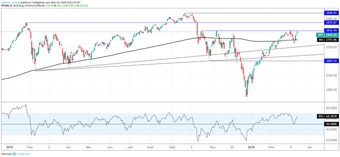 Analyse technique du S&P 500
