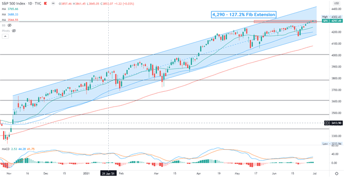 S&P 500 Eyes Key Chart Resistance, Nikkei 225 and ASX 200 Open Steady