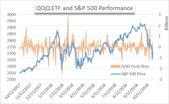 QQQ etf fund flow chart