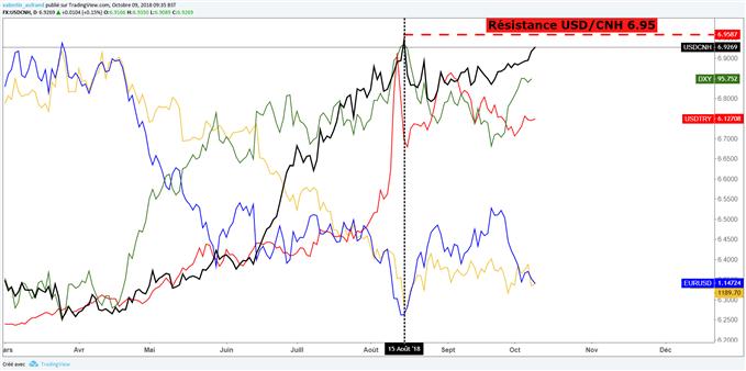 L'USD/CNH comme baromètre du Forex avec la guerre commerciale