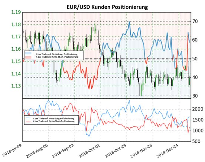EUR/USD: Nettolong-Positionierung steigt weiter