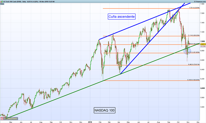 Gráfico diario NASDAQ 100 – 05/11/2018