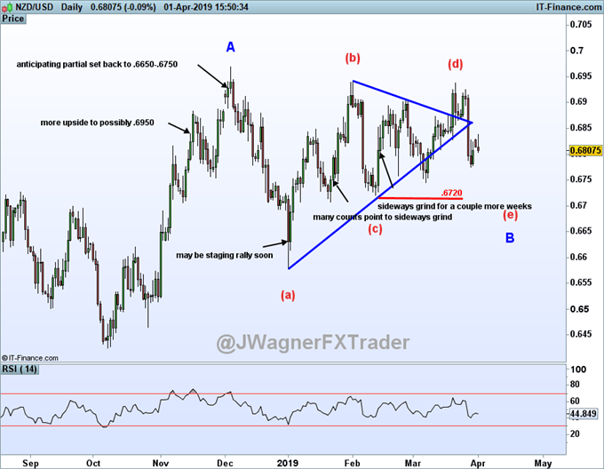 NZDUSD rally temporarily halted and may be stuck in a sideways elliott wave triangle.