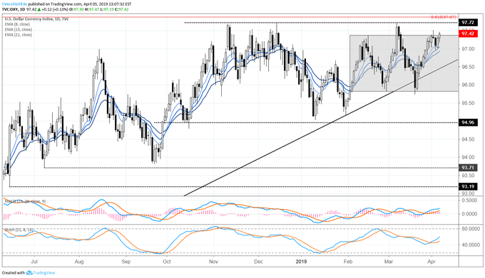 US Dollar Price Gains on US Jobs Report; US-China Trade War Update; Brexit Latest