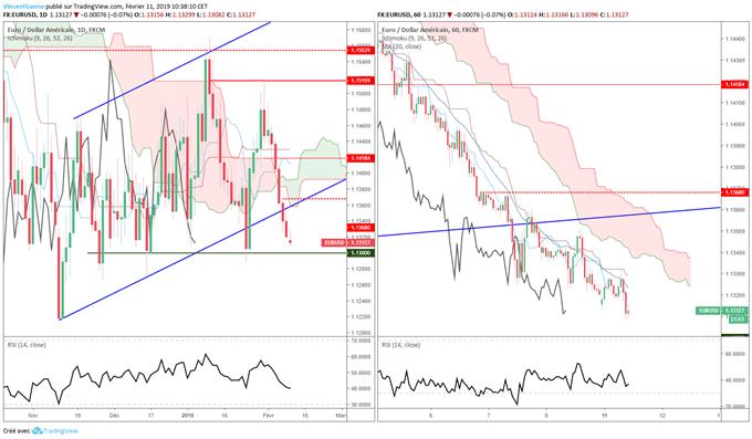 Analyse et prévision du cours de l'euro dollar