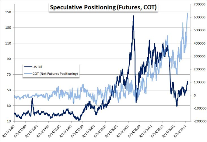 Will EUR/USD Stoke Dollar Conviction, BoJ Drive US Yields, Oil Bulls Commit?
