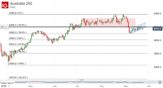 ASX 200 Technical Analysis: Resistance Holds, More Falls Likely