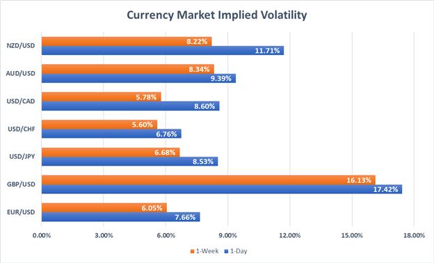 Forex market implied volatility EURUSD GBPUSD USDJPY USDCHF USDCAD AUDUSD NZDUSD