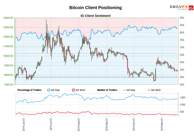 Bitcoin (BTC) Price Outlook Dims as Moving Averages are Pierced