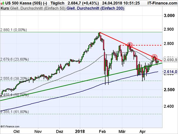 S&P 500: Warten auf den Befreiungsschlag