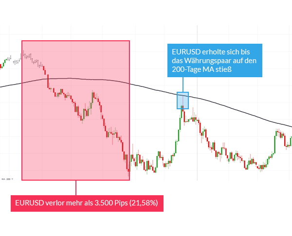 Forex Lernen: Das 200-Tages Moving Average