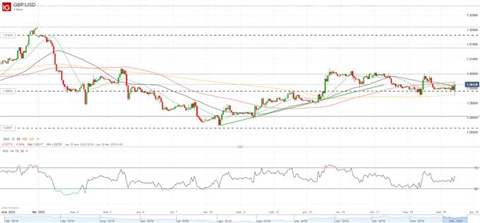 GBP/USD de nuevo por encima de 1.30 tras un repunte en el IPC