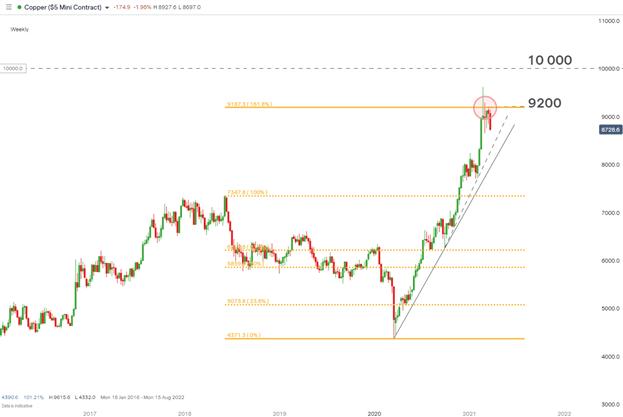 Copper, Copper Chart