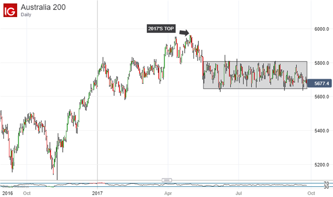 ASX 200 Technical Analysis: Super Range Shows Signs of Stress