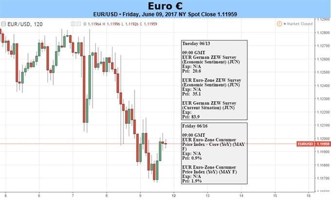 البنك المركزي الأوروبي يقلص من توقعات التضخم، ولكن هل يكون ذلك كافياً للحد من ارتفاع اليورو؟