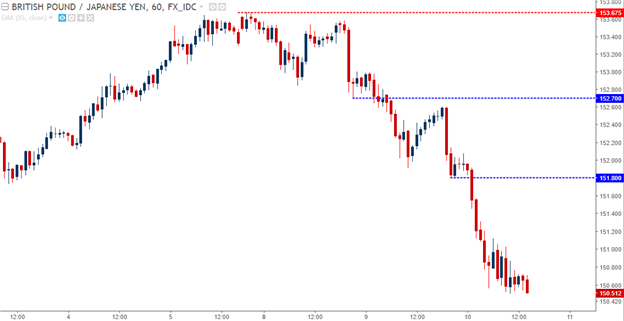 GBP/JPY Hourly: Bears in Control, One Way Show