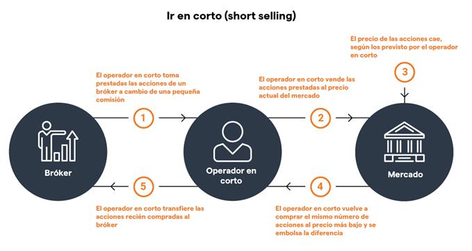 como ir en corto vender una accion activo en los mercados proceso