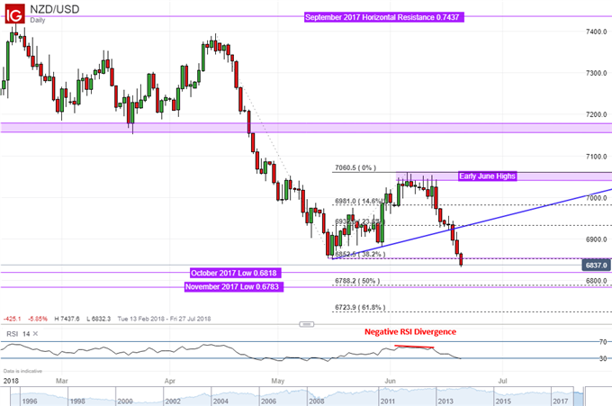 Asian Stocks Mixed as NZD/USD Aims for a Breakout, BOE Next