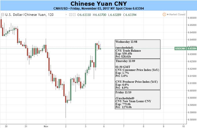 Yuan Looks to Trump-Xi Meeting, New Yuan Loans
