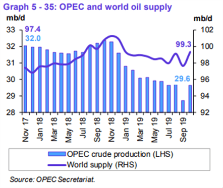 Crude Oil Price May Climb on OPEC Meeting Outcome if Trade