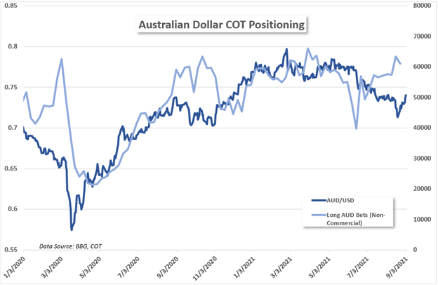 aud cot report, westwater