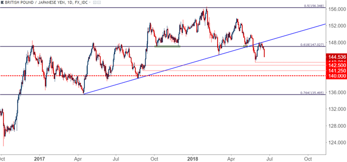 gbp/jpy GBPJPY Daily Chart