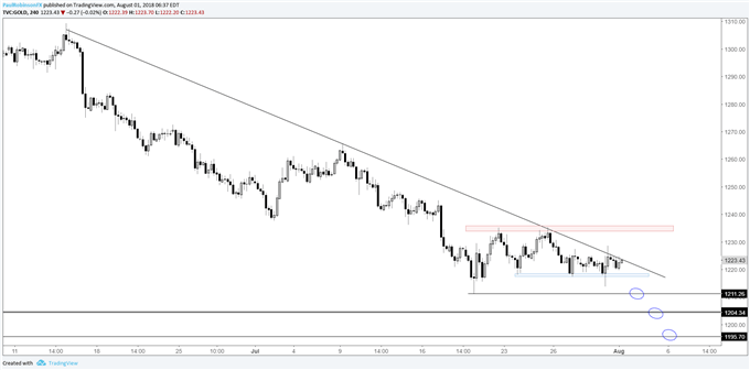 Gold price 4-hr chart, trend keeps it pointed towards more weakness