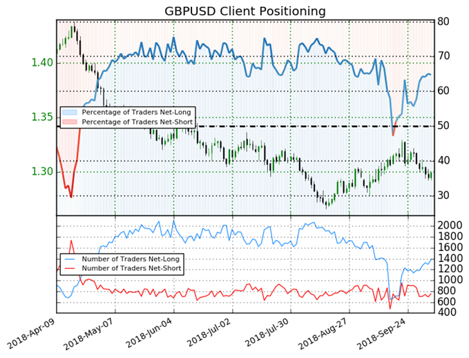 GBP/USD: Weekly Short Positions Decrease 22% Sparking Bearish Bias
