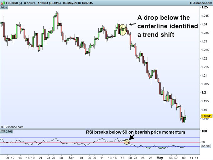 Using the RSI indicator to spot the center line on a EURUSD chart.