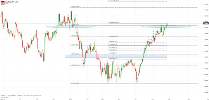EUR/GBP Chartanalyse