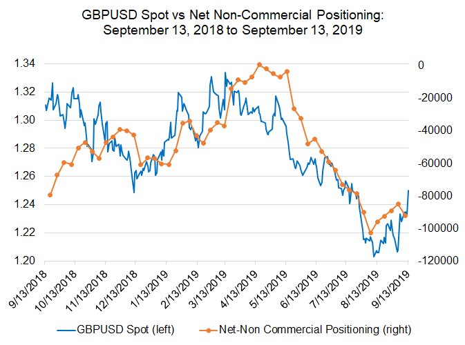 cftc cot, cftc cot british pound, british pound futures, gbp futures, futures positioning