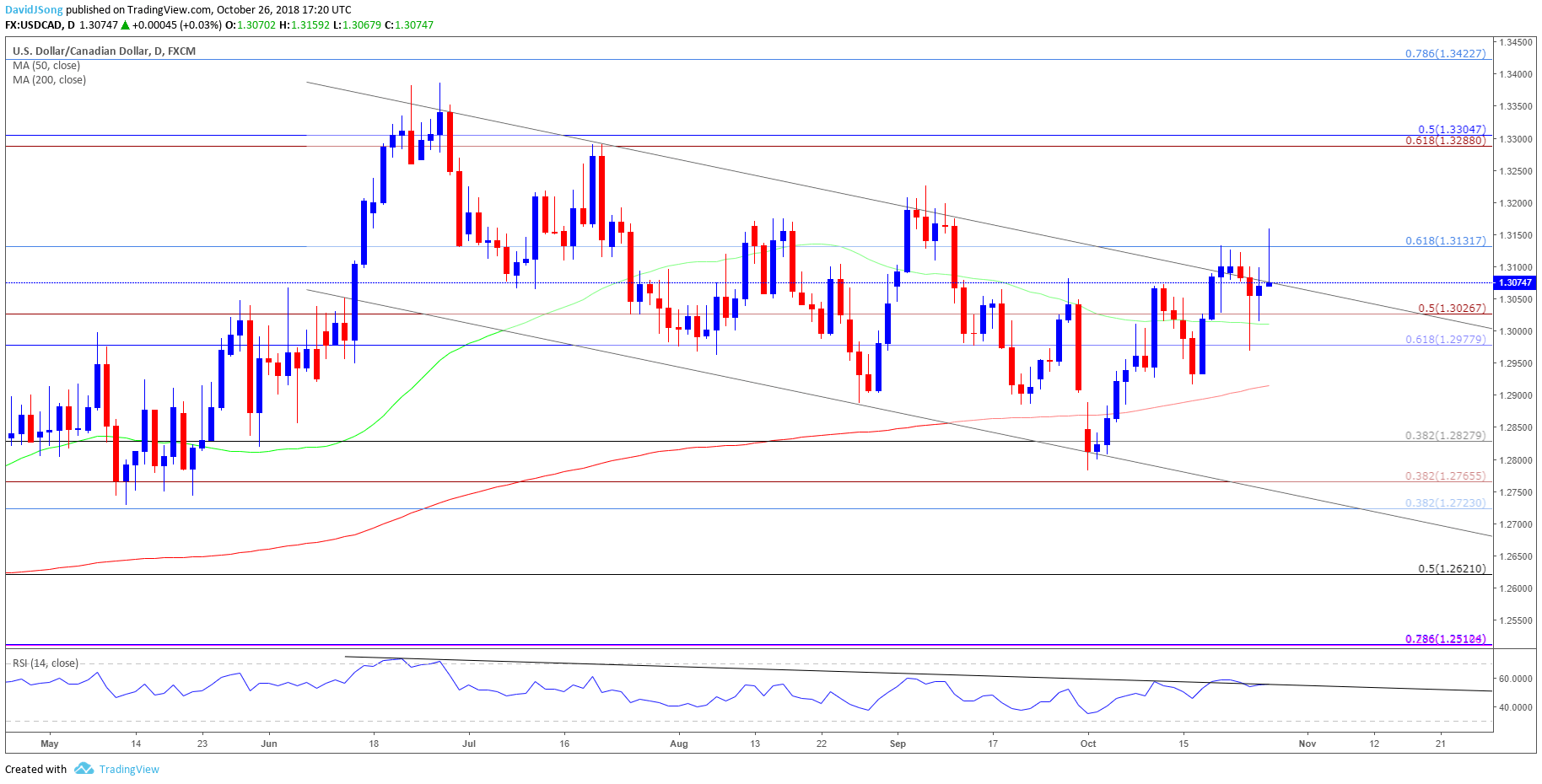 Usd Cad Daily Chart