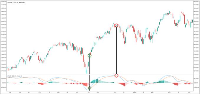 NASDAQ 100 explicación del gráfico sobre cómo usar el cruce del MACD como señal de compra