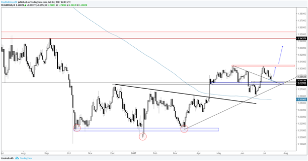 Bullish GBPUSD, Good First Entry for Possible Big Picture Breakout Later