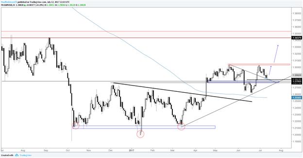 GBP/USD haussier, premier bon point d'entrée pour une possible cassure à venir