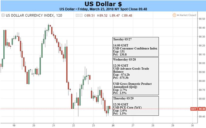 توقعات الدولار الأمريكي تتوقف على مدى حدة الاضطراب القادم في السوق