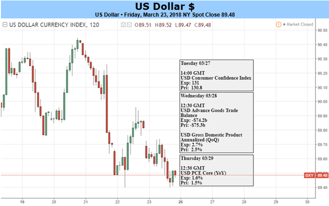US Dollar Outlook Hinges on the Severity of Coming Market Turmoil
