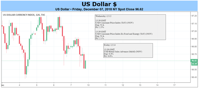 USD-Chart