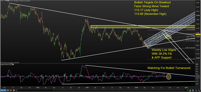 USD/JPY Shows Bullish Reversal as FOMC Path Looks Secure on Strong US