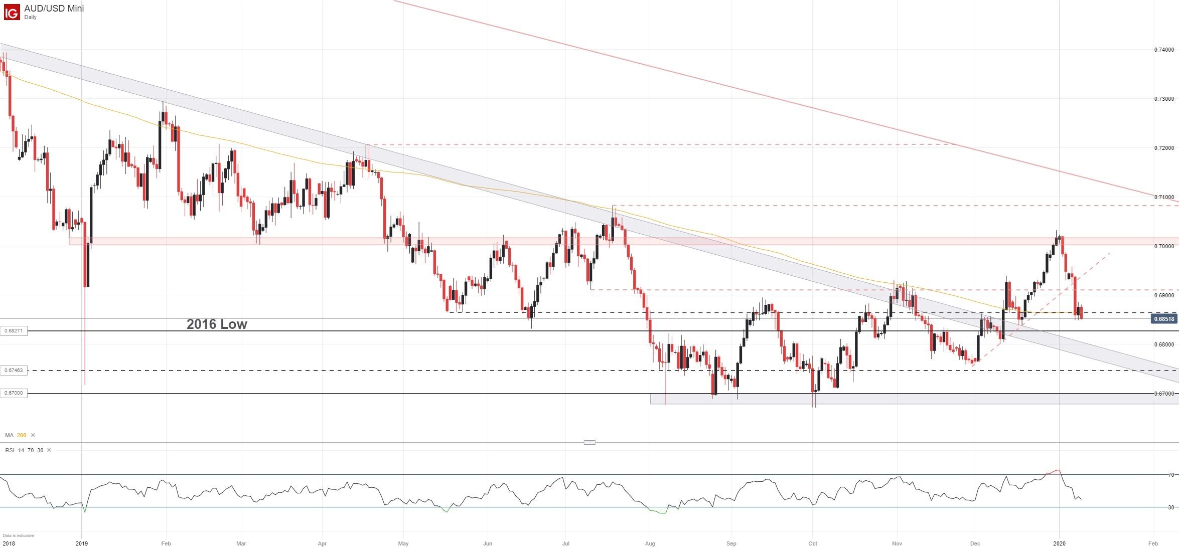 Australian Dollar Forecast: AUD/USD Falters, Will it Fall Further?