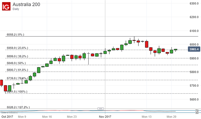ASX 200 Technical Analysis: Retreat Finds Support But It Must Hold