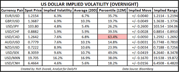 USD Price Chart Outlook US Dollar Implied Volatility Trading Ranges USDJPY
