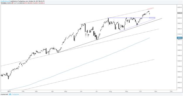 """المخاوف تزداد مع بطء حركة مؤشر إس اند بي 500 (S&P 500)،لكنه لا يزال مُتماسكاً """"حتى هذه اللحظة"""""""