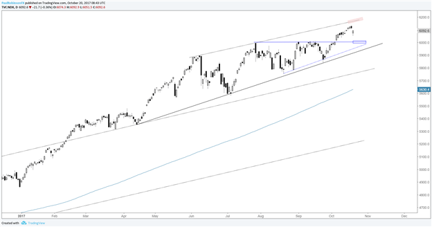 S&P 500 – Slow Motion Melt-up Threatened but Remains Intact (For Now)