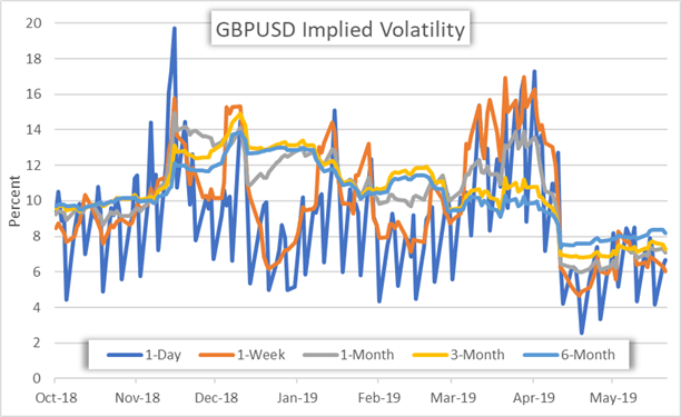 GBPUSD volatility price chart Brexit