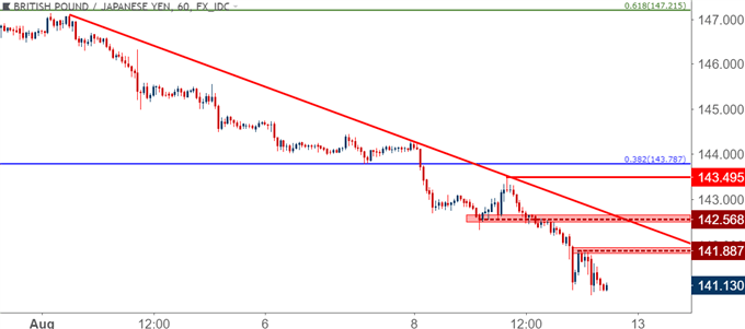 gbpjpy gbp/jpy hourly price chart